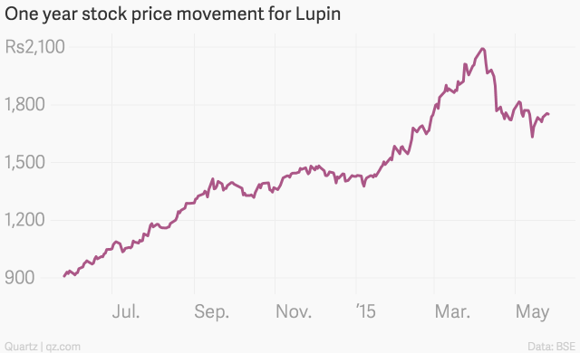 One_year_stock_price_movement_for_Lupin_Close_Price_chartbuilder
