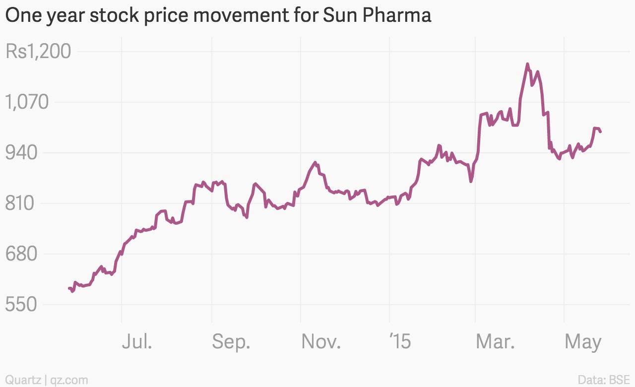 One_year_stock_price_movement_for_Sun_Pharma_Close_Price_chartbuilder