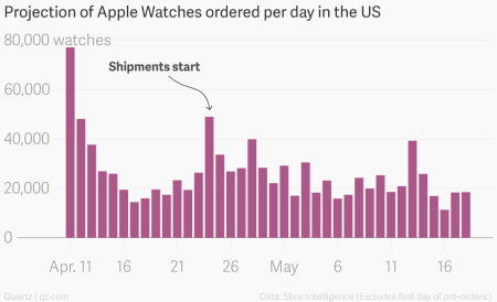 Apple Watches shipped per day Slice chart annotated