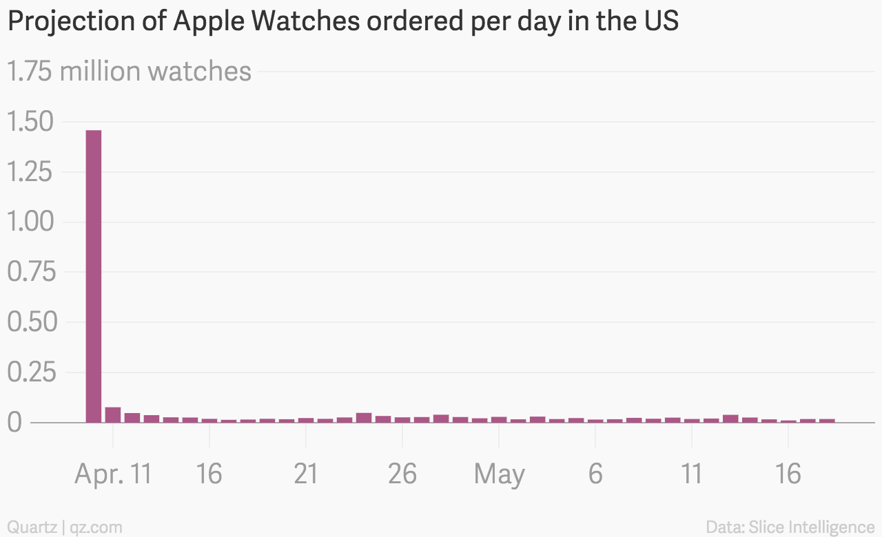 Apple Watch sales projection chart Slice