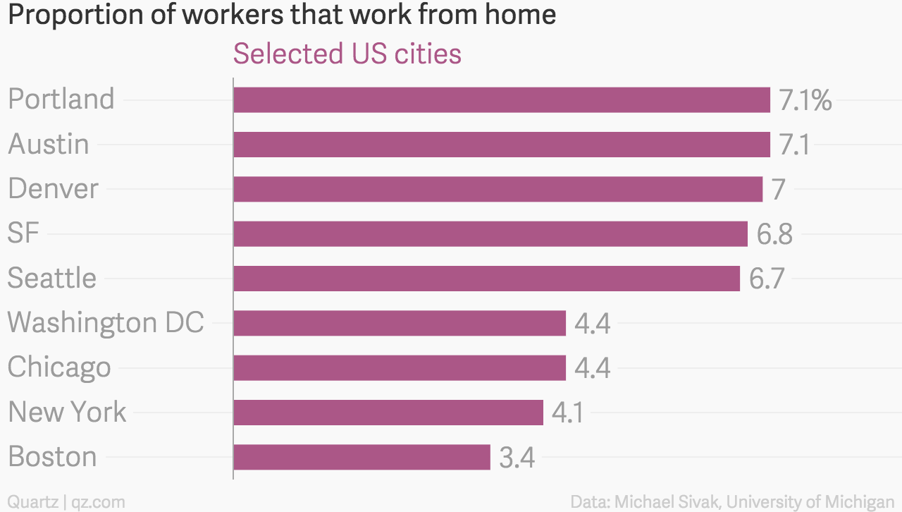 Proportion_of_workers_that_work_from_home_Selected_US_cities_chartbuilder