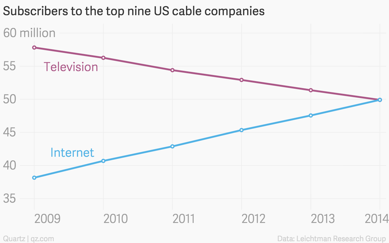 Time Warner Cable San Diego Bill: The charts and maps you need to understand why Charter is buying rh:qz.com,Design