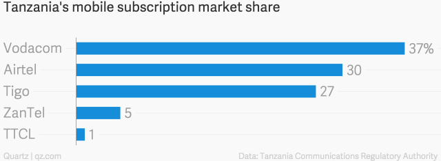 Tanzania's_mobile_subscription_market_share__chartbuilder (1)