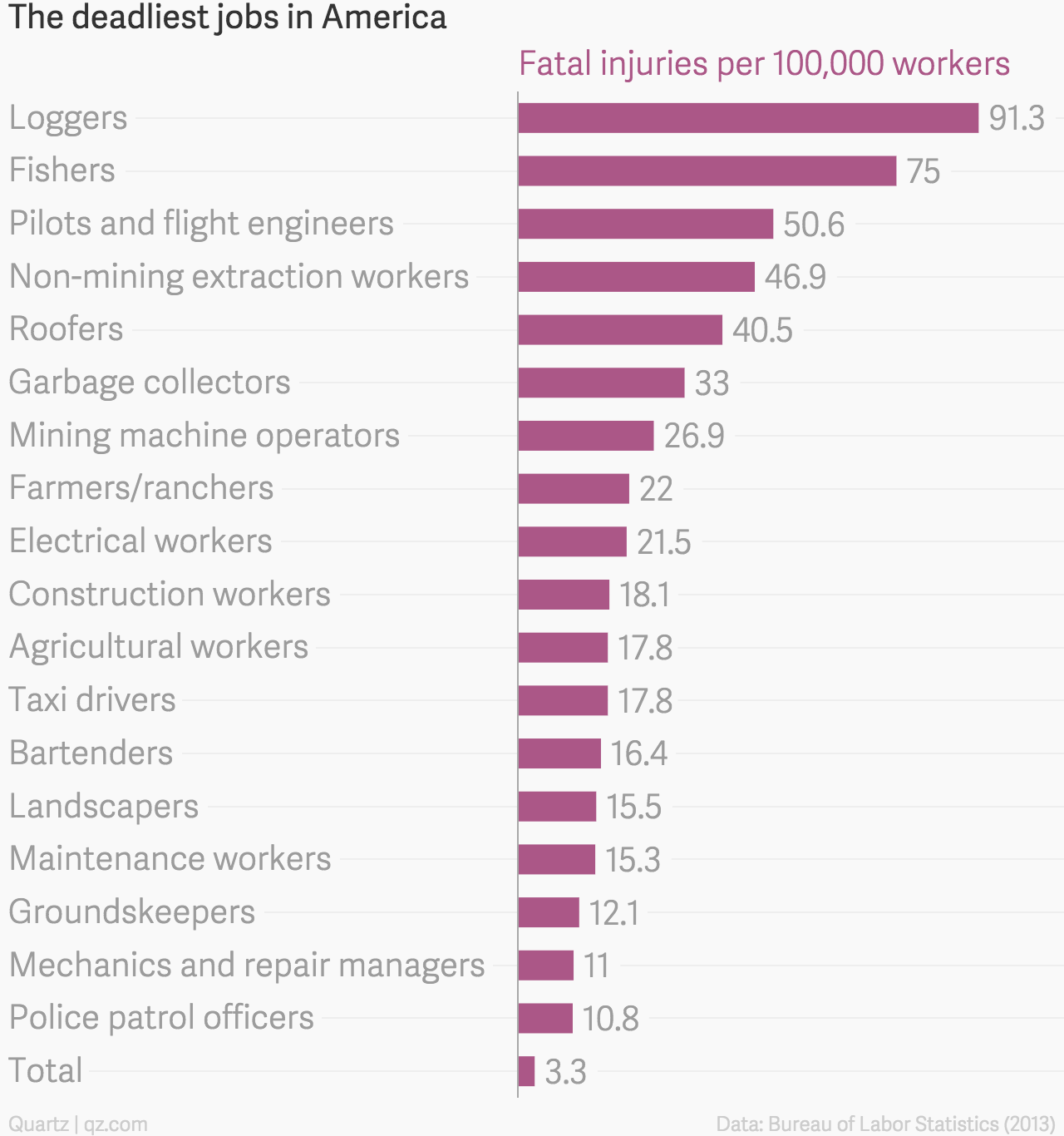 Garbage collectors are more likely to die on the job than ...