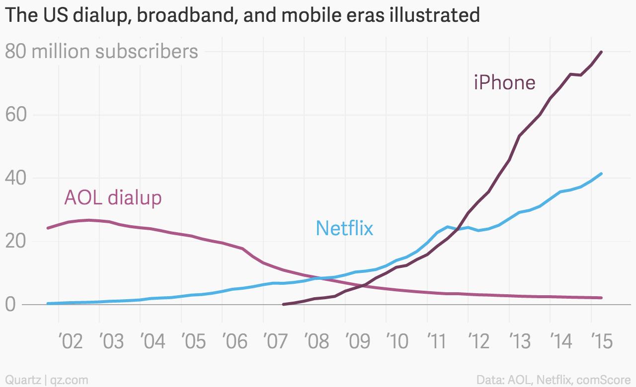 AOL Netflix iPhone chart