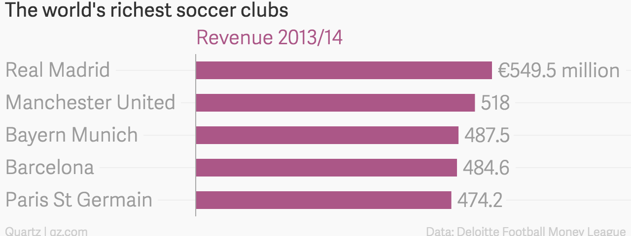 Real Madrid, the world's richest sports team, is finally