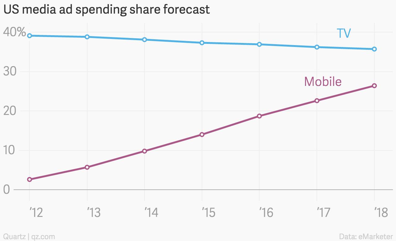 US media ad spending forecast chart