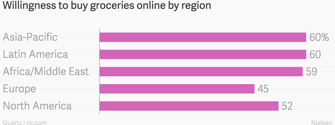 People like online grocery shopping, but not as much as they