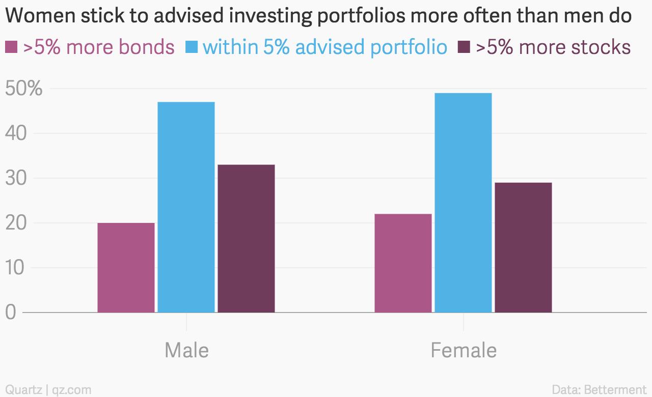 Women_stick_to_advised_investing_portfolios_more_often_than_men_do_-5%_more_bonds_within_5%_advised_portfolio_-5%_more_stocks_chartbuilder