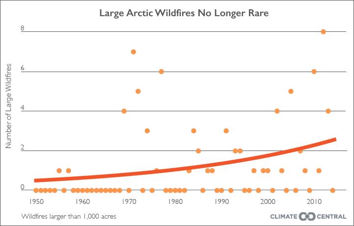 alaska wildfire figures