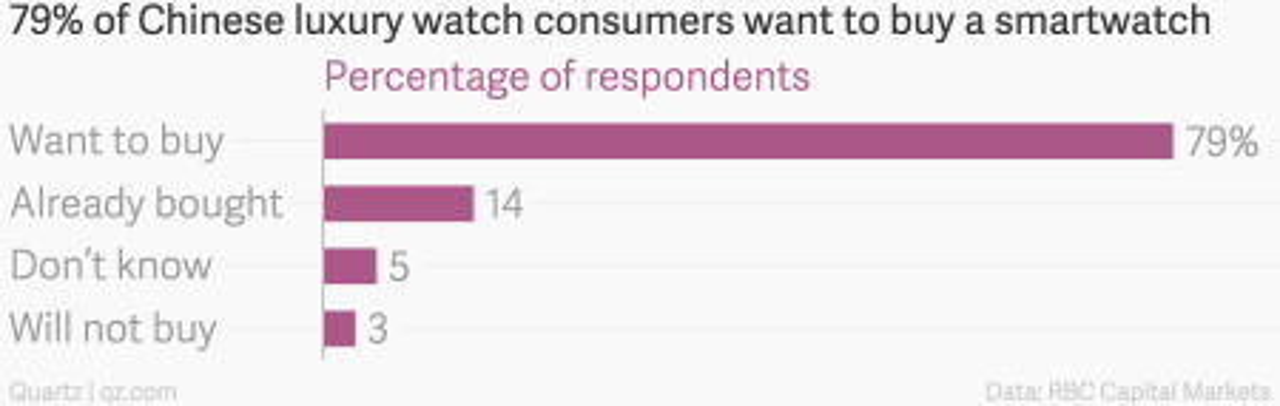 Chinese luxury smart watches