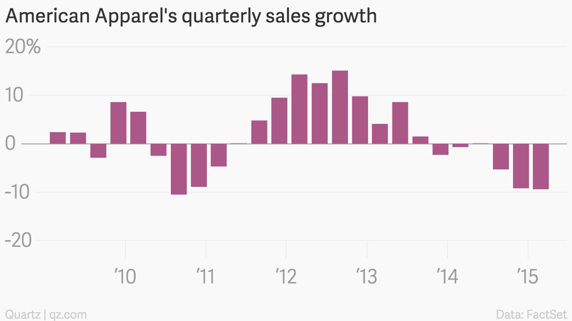 American Apparel's quarterly sales growth