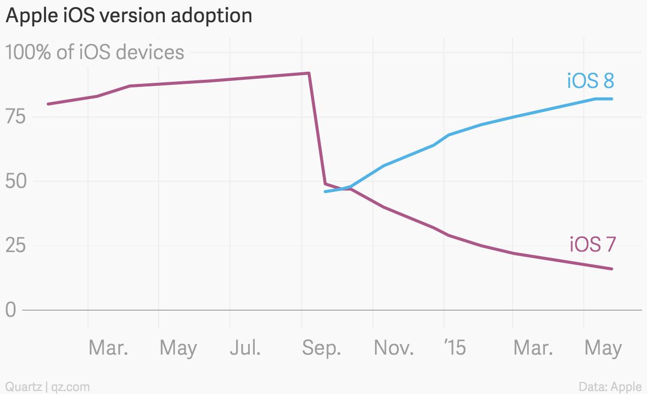 Apple iOS version adoption May 2015