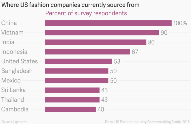 Where US fashion companies currently source from