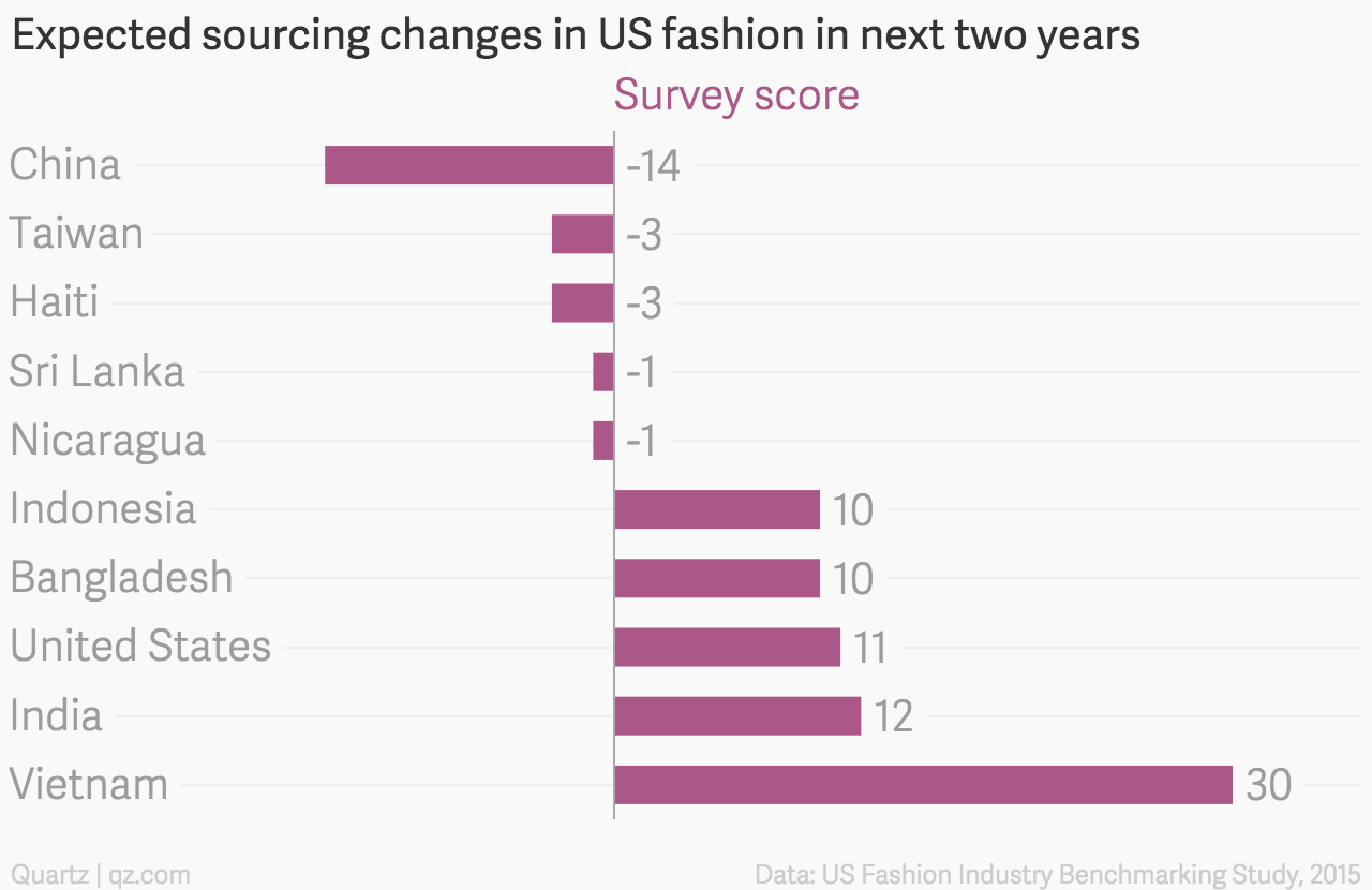 Expected sourcing changes in US fashion in next two years