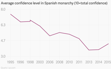 The decline of Spanish monarchy's popularity in one chart