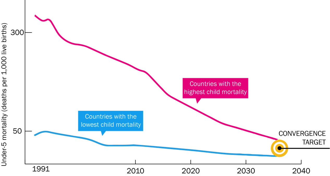 Nearly all countries could converge on child mortality by 2035