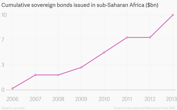 It's time to treat commodity-backed loans to African