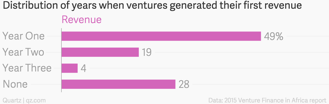Distribution_of_years_when_ventures_generated_their_first_revenue_Revenue_chartbuilder