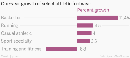 One-year growth of select athletic footwear