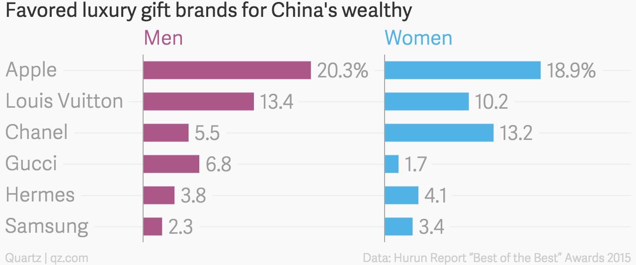 Chinese luxury gift brands