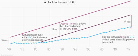 A chart showing how GPS time used to be the same as UTC time but now runs parallel to both UTC and Atomic Time because of leap seconds.