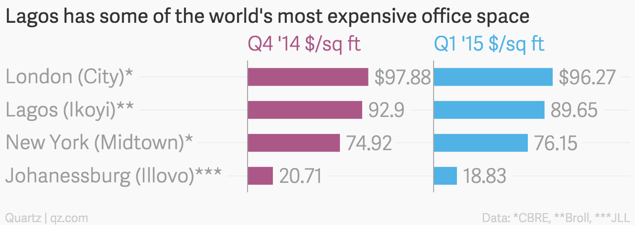 Lagos_has_some_of_the_world's_most_expensive_office_space__Q4_2014_Q1_2015_chartbuilder
