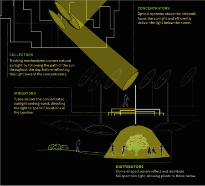 Lowline Solar Technology