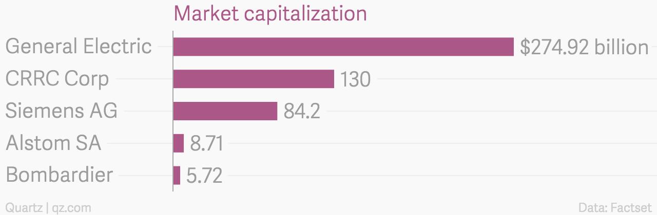 Market_capitalization_chartbuilder