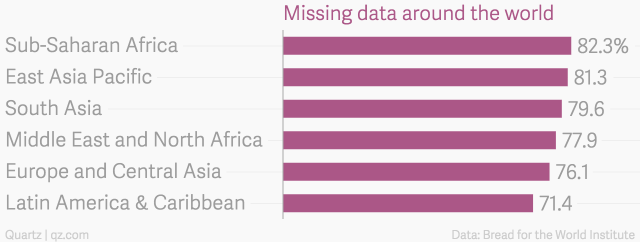Missing_data_around_the_world_chartbuilder (1)