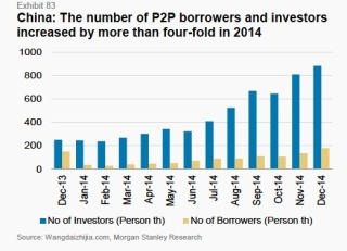 Number of p2p borrowers and investors_colorcorrected