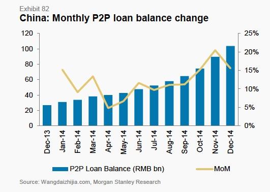 p2p loan balance_colorcorrected