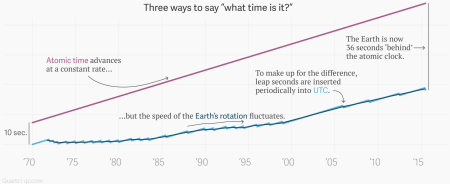 A chart showing the deviation of UTC from the Atomic Time