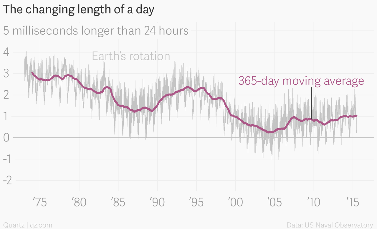 The origin of leap seconds, and why they should be abolished