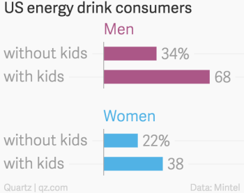 Exhausted moms and dads are the heaviest consumers of energy
