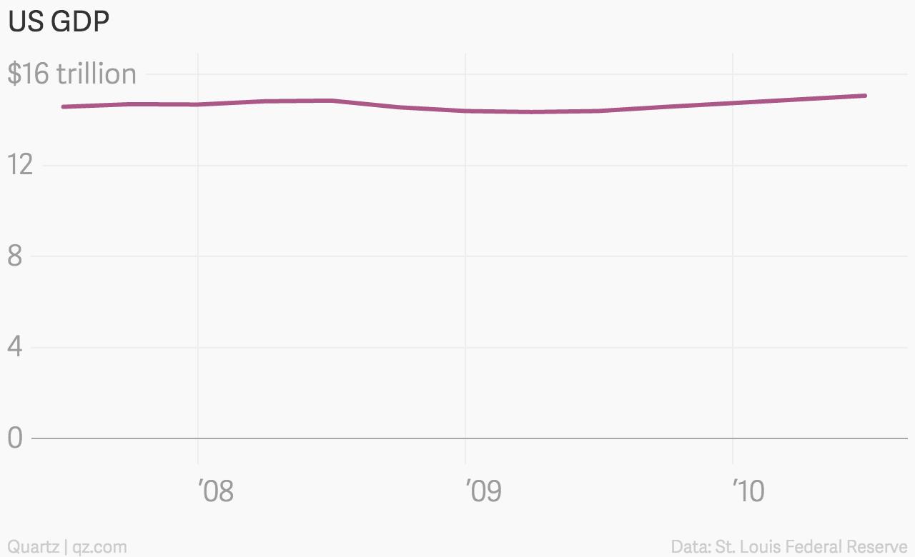 It's OK not to start your y-axis at zero — Quartz
