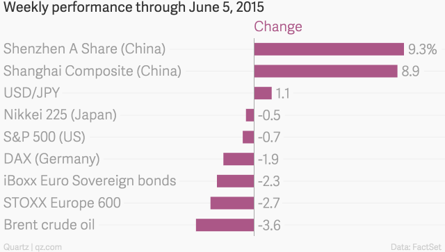 Weekly_performance_through_June_5,_2015_Change_chartbuilder