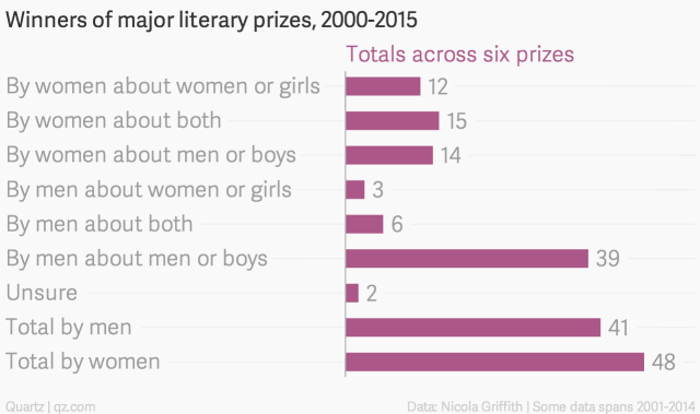 Winners-of-major-literary-prizes-2000-2015-Totals-across-six-prizes_chartbuilder