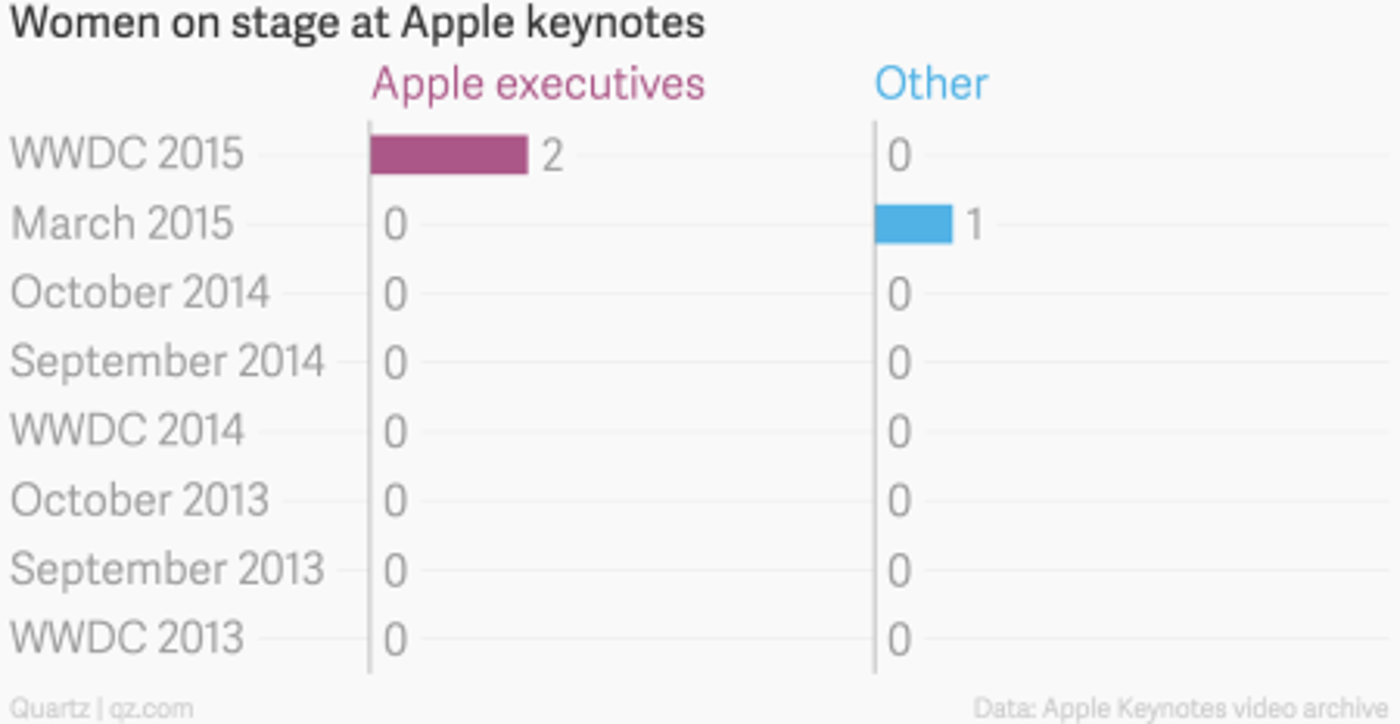 Women Apple keynotes