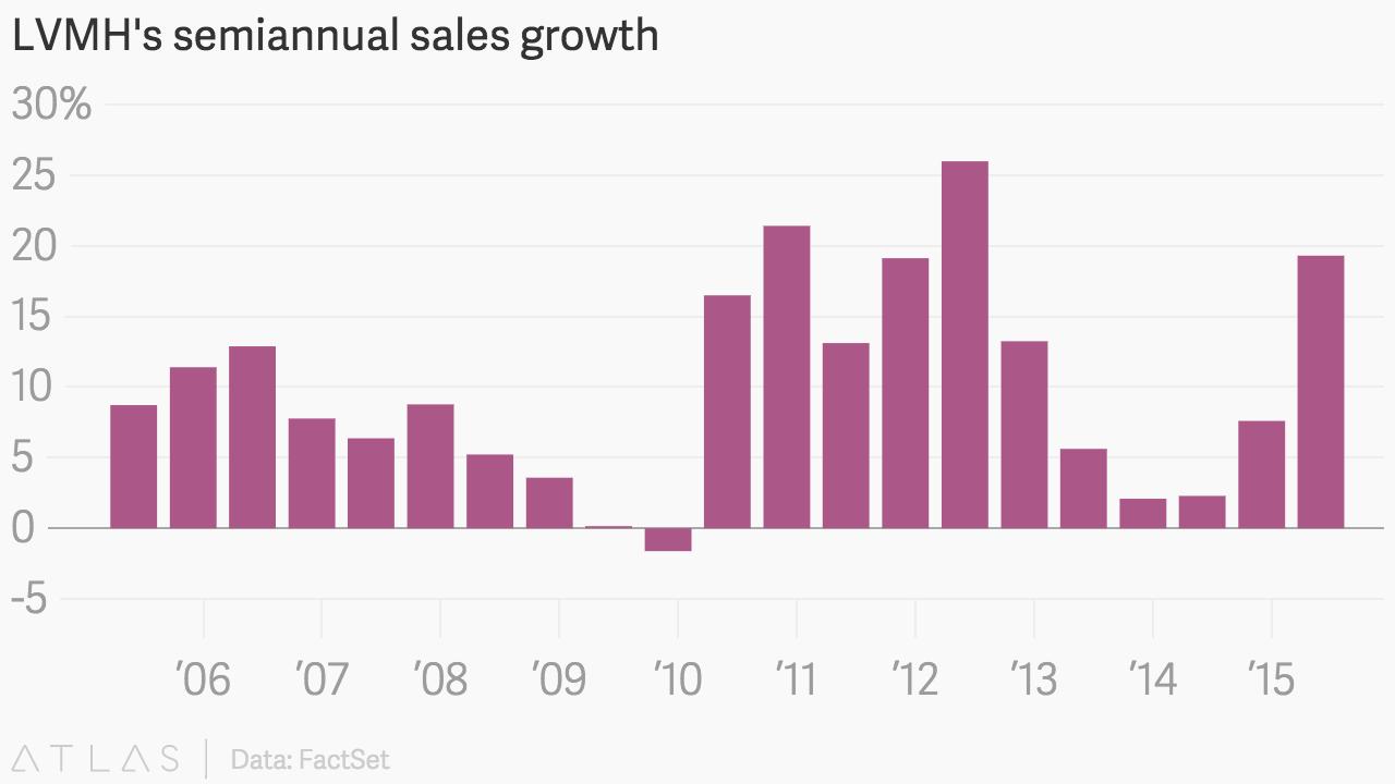 LVMH's semiannual sales growth