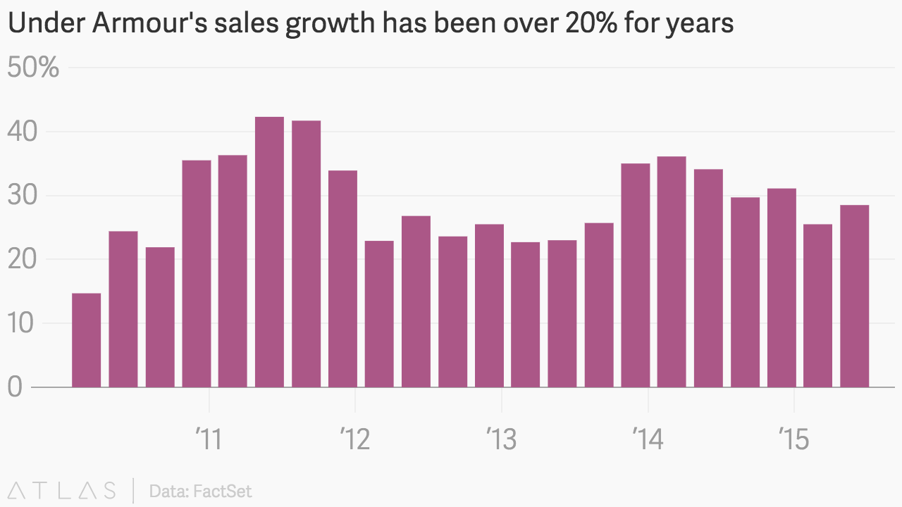 Under Armour sales growth