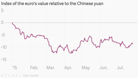 Index of the euro's value relative to the Chinese yuan