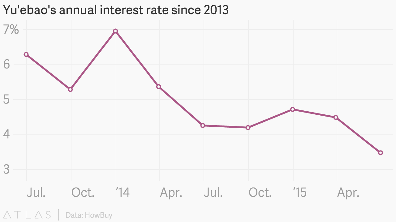 China's once high-flying internet money market funds are now