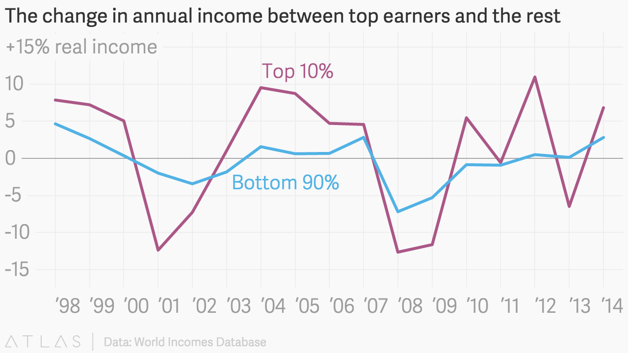 Finally Some Good News In A Depressing Us Income Inequality Chart