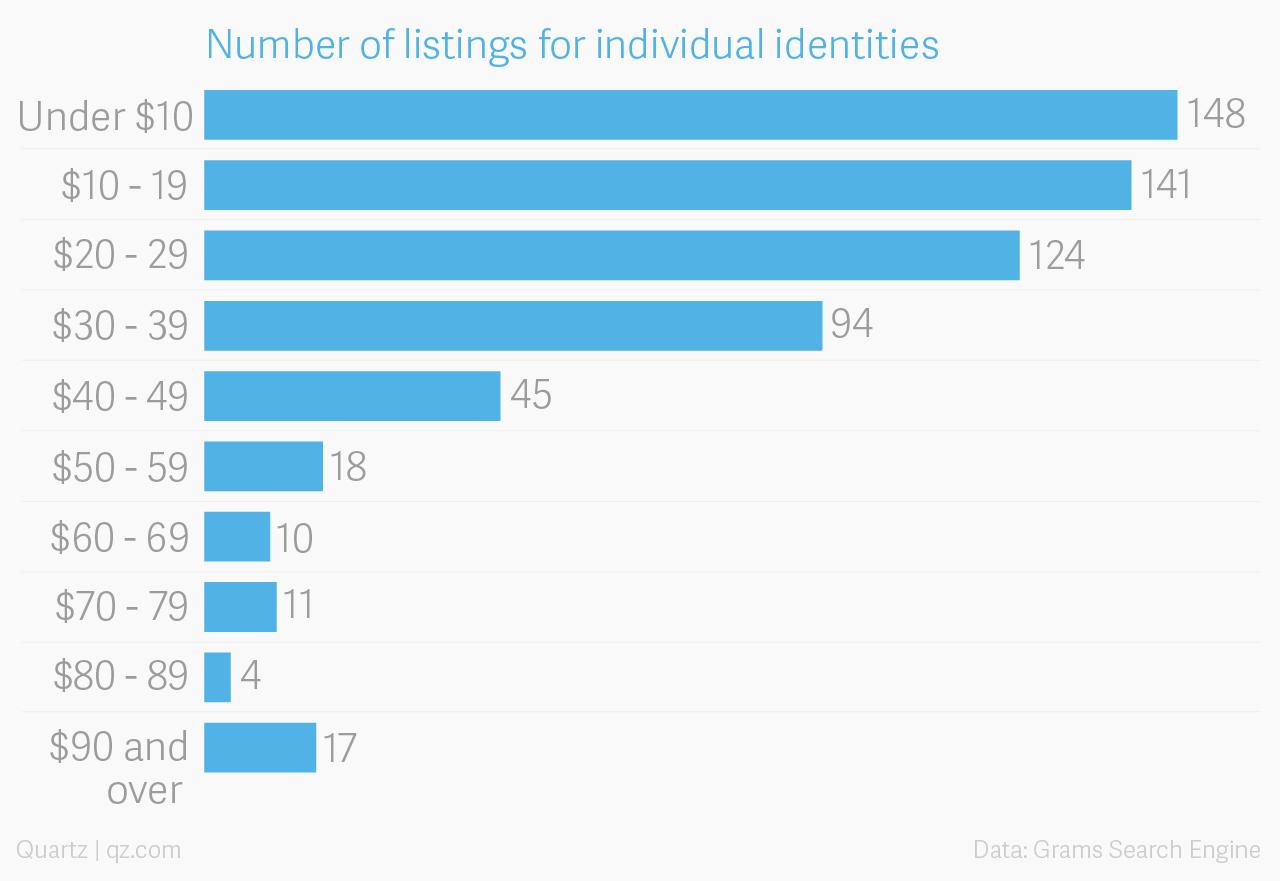 The price of a stolen identity on the dark web — Quartz