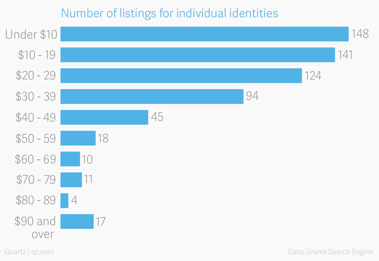 The price of a stolen identity on the dark web — Quartz
