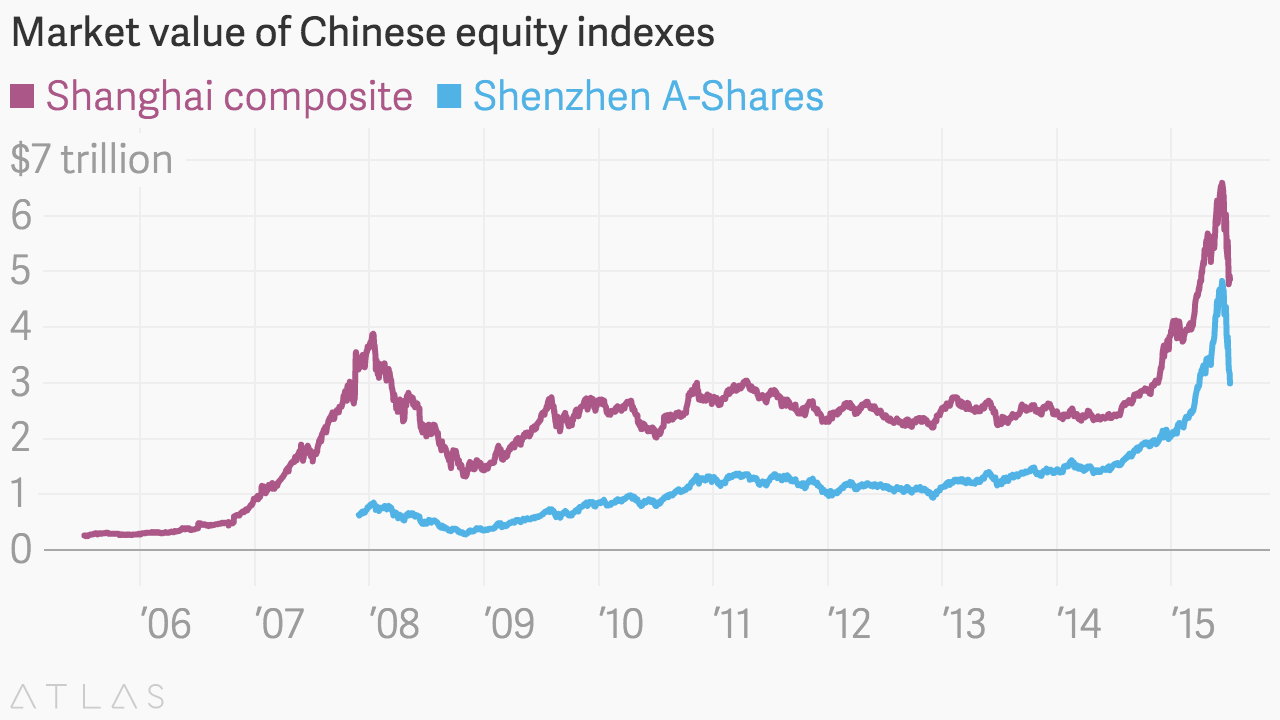market_value_of_chinese_equity_indexes__shanghai_composite__china_shenzhen_a-shares__chartbuilder