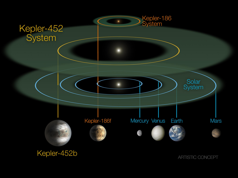 NASA kepler exoplanets