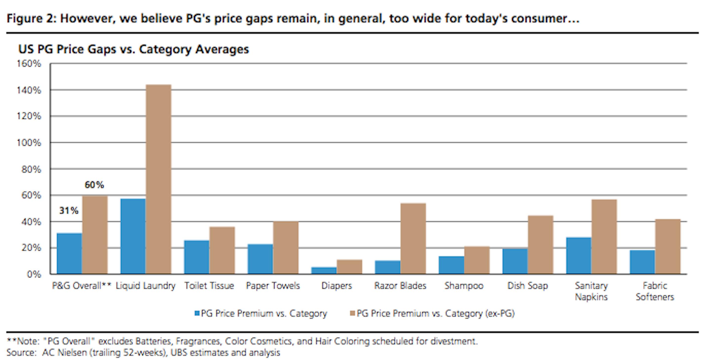 P&G-price