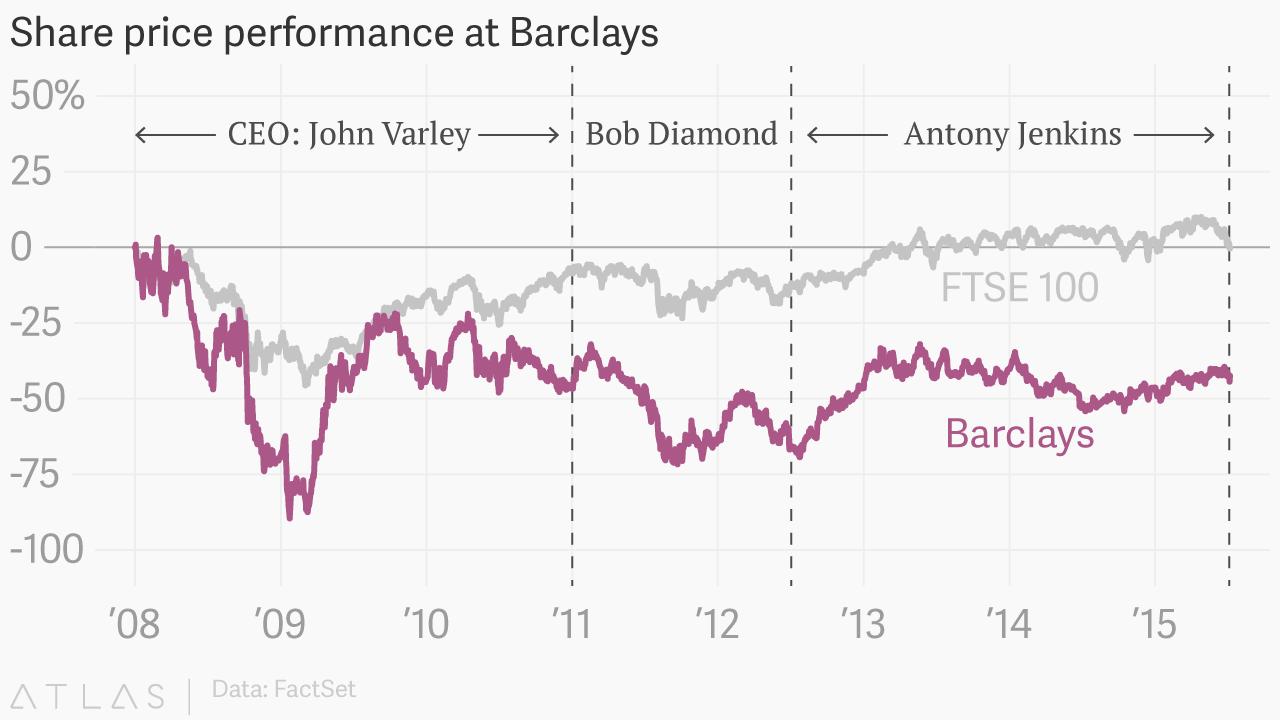 Barclays ousts Antony Jenkins as CEO — Quartz